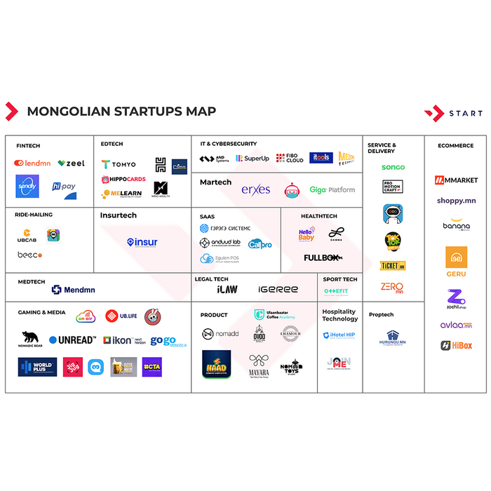 Монгол СТАРТАПУУДЫН зураглал 2020 | START
